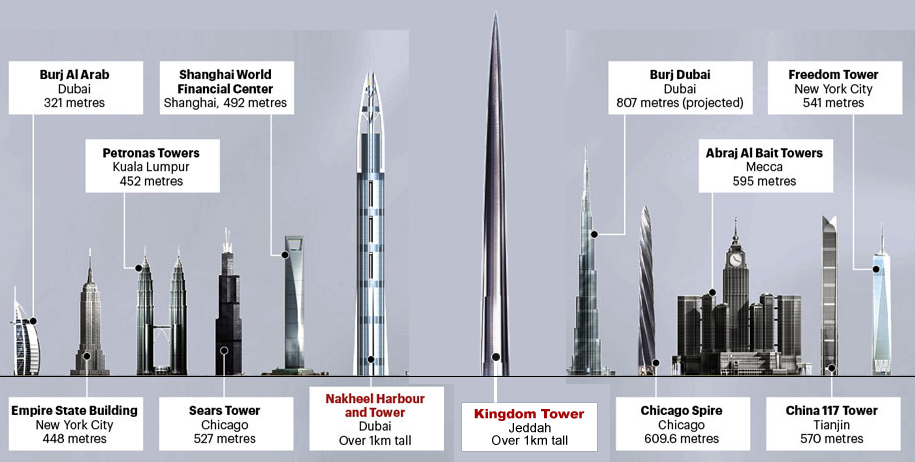 kingdom-tower-tallest-building-in-the-world
