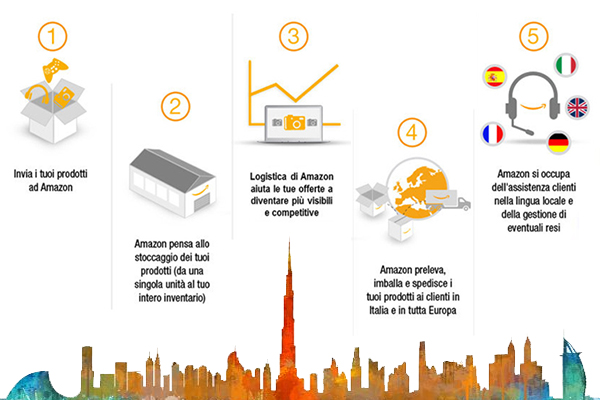 Amazon, FBA e Dubai
